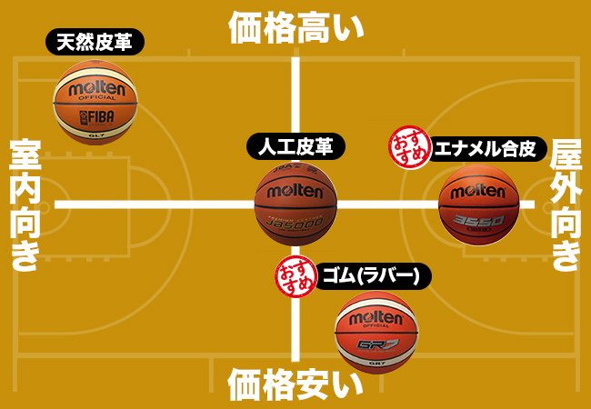 バスケットボール比較表