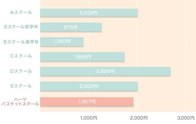 札幌市バスケット教室レッスン費用比較表